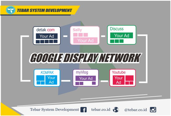 Google Ads : Mengenal Istilah GDN (Google Display Network)